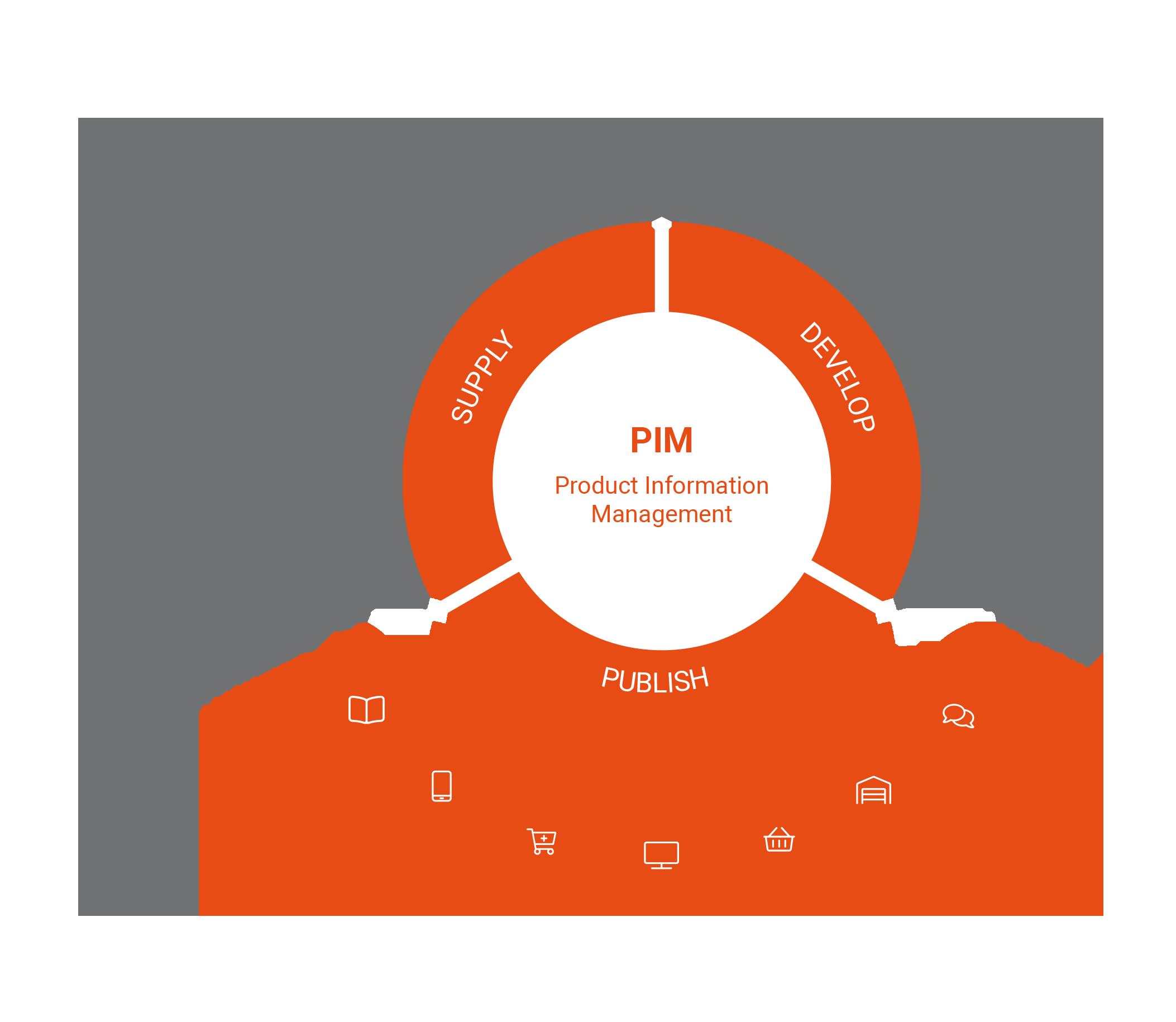 PIM Workflow